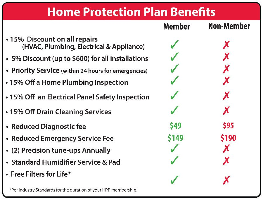 Comparison of Home Protection Plan Benefits