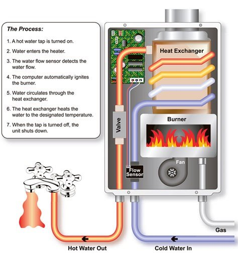 What is a tankless water heater? Hoffmann Brothers Plumbers