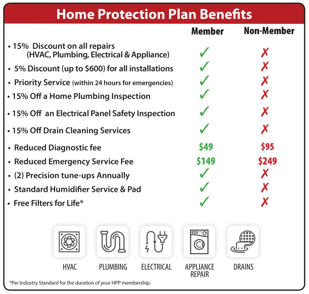 Home Protection Plan Benefits - Hoffmann Brothers St Louis
