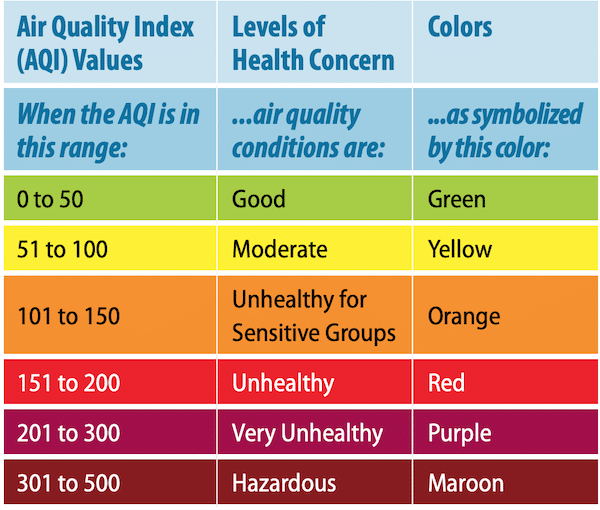Air Quality Index EPA