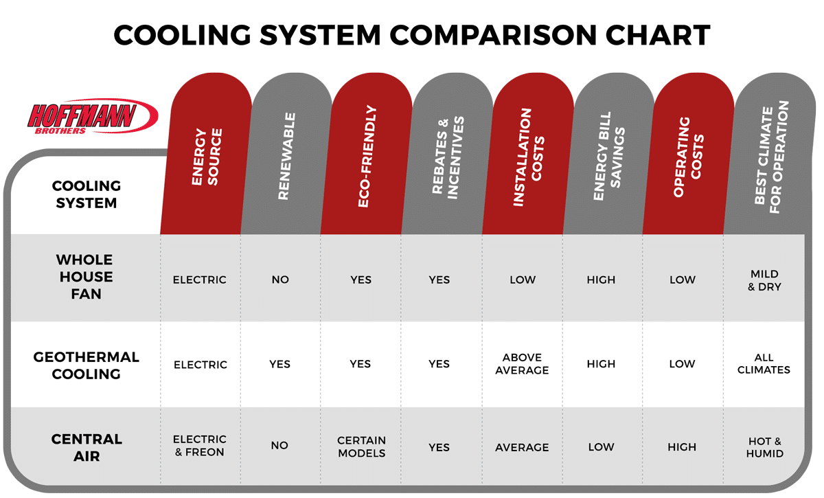 Home Cooling System Comparison Chart - Hoffmann Brothers