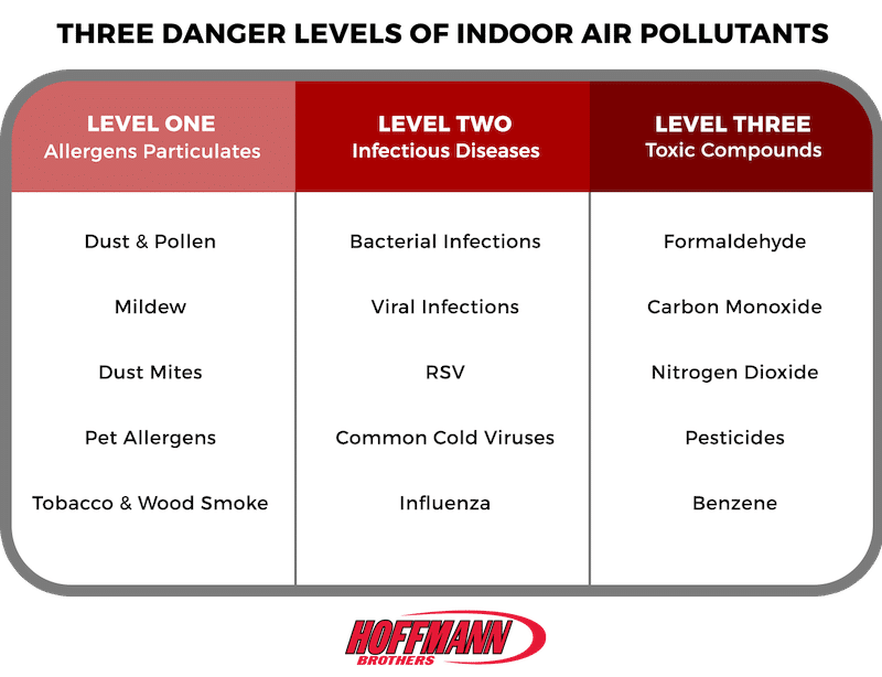 Indoor Air Quality - Nashville - Hoffmann Brothers