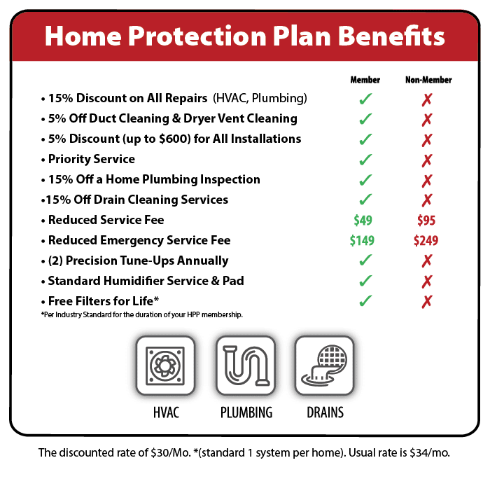 Hoffmann Brothers Home Protection Plan - Partners