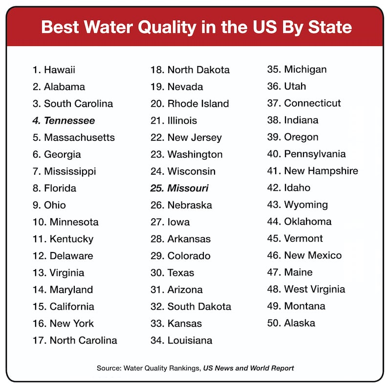 Best and Worst Water Quality by State