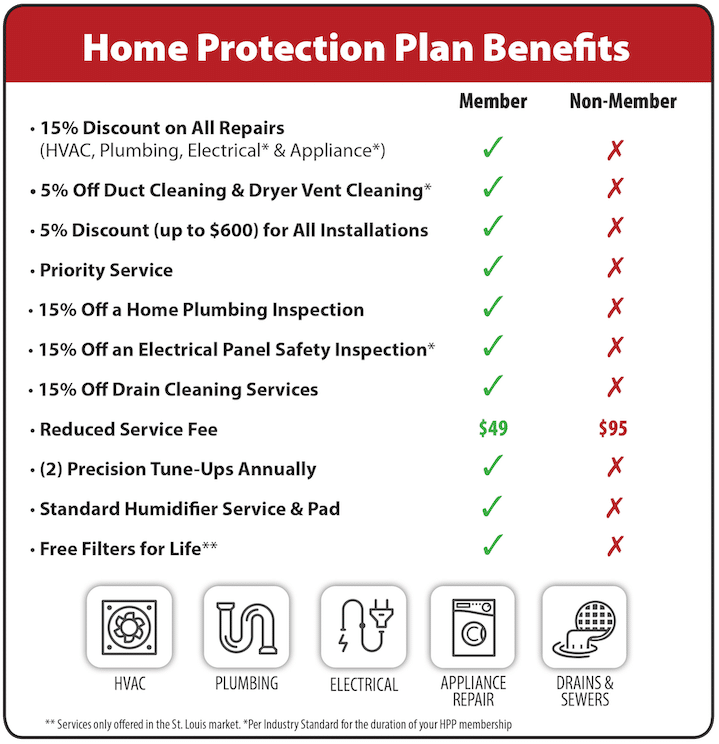 Home Protection Plan - Hoffmann Brothers